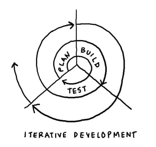 Agile testing 10 principles to follow