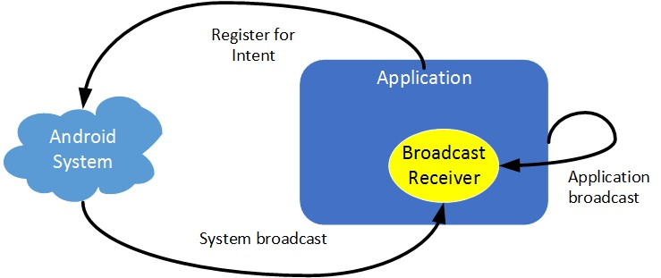 Broadcast Announcements in Android