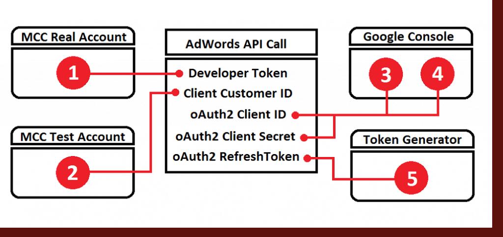 Google Ads API call MCC account