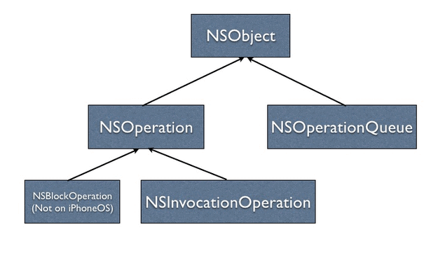 NSOperation
