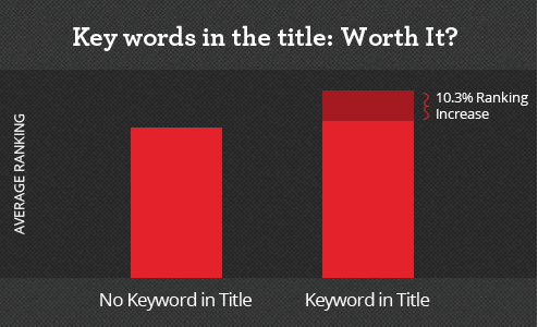 Optimising mobile app for best visibility on app store keyword in title