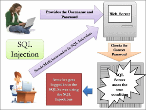 SQL injection types of web application attacks