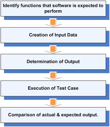 The procedure of Functional testing