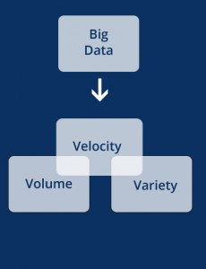 The three v's of Big Data