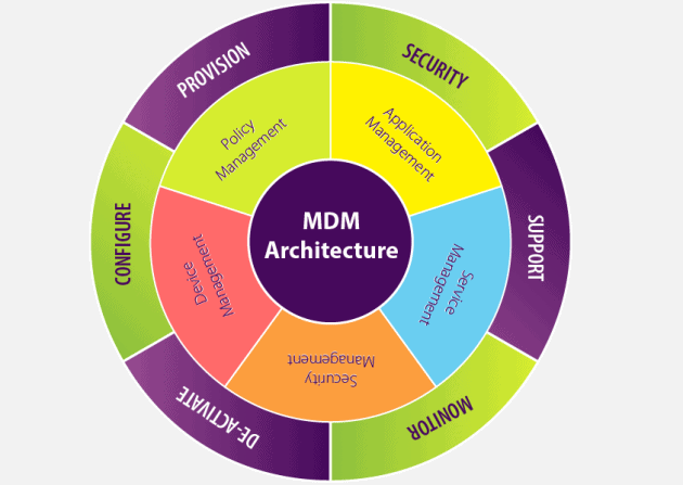 What is an effective Mobile Device Management (MDM) strategy?