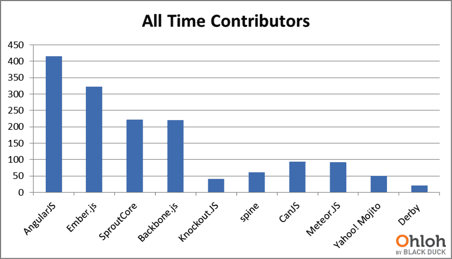 Popularity of JavaScript and types