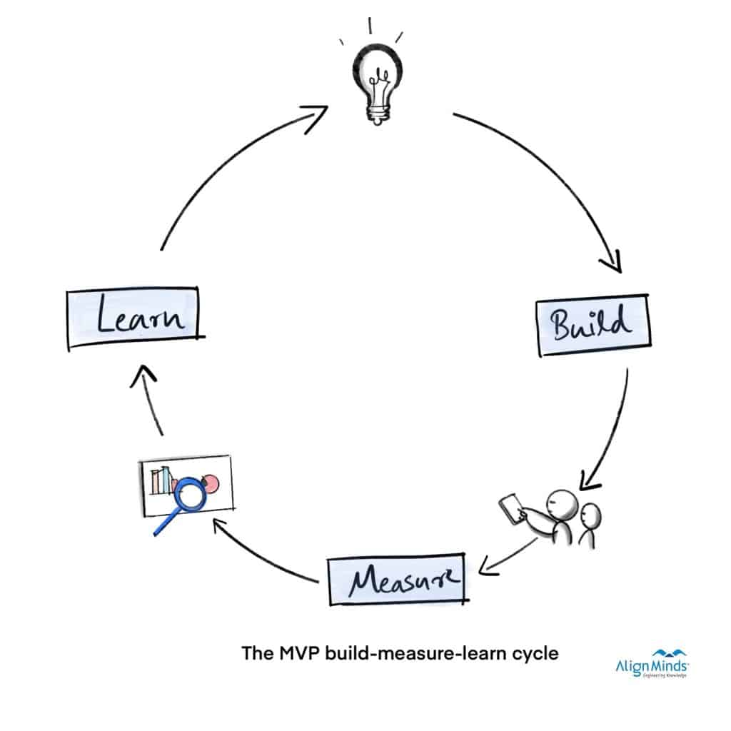 The MVP build-measure-learn cycle