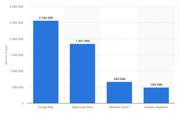 Number of apps available in leading app stores 2020