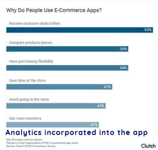 Analytics incorporated into the app