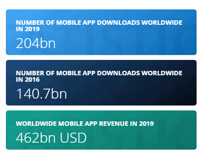 Statistics of mobile app usage