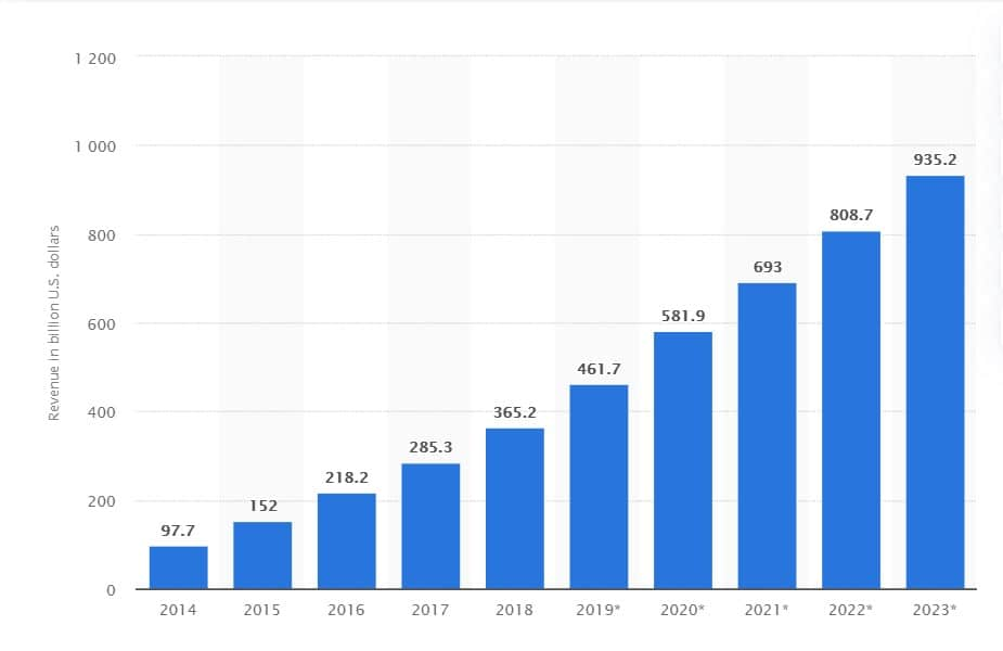 Projection of worldwide mobile app revenues from 2014 to 2023