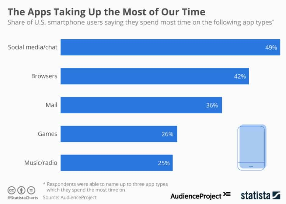 Time spent by the users on different app genres