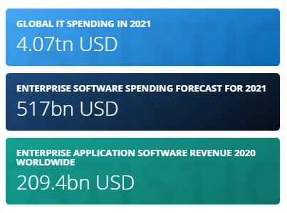 Statistics of enterprise app development industry