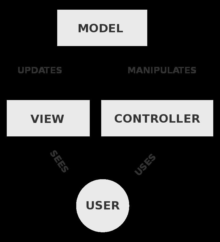 MVC model Laravel